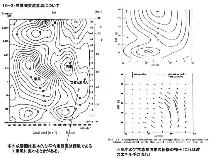 10−2:成層圏突然昇温について