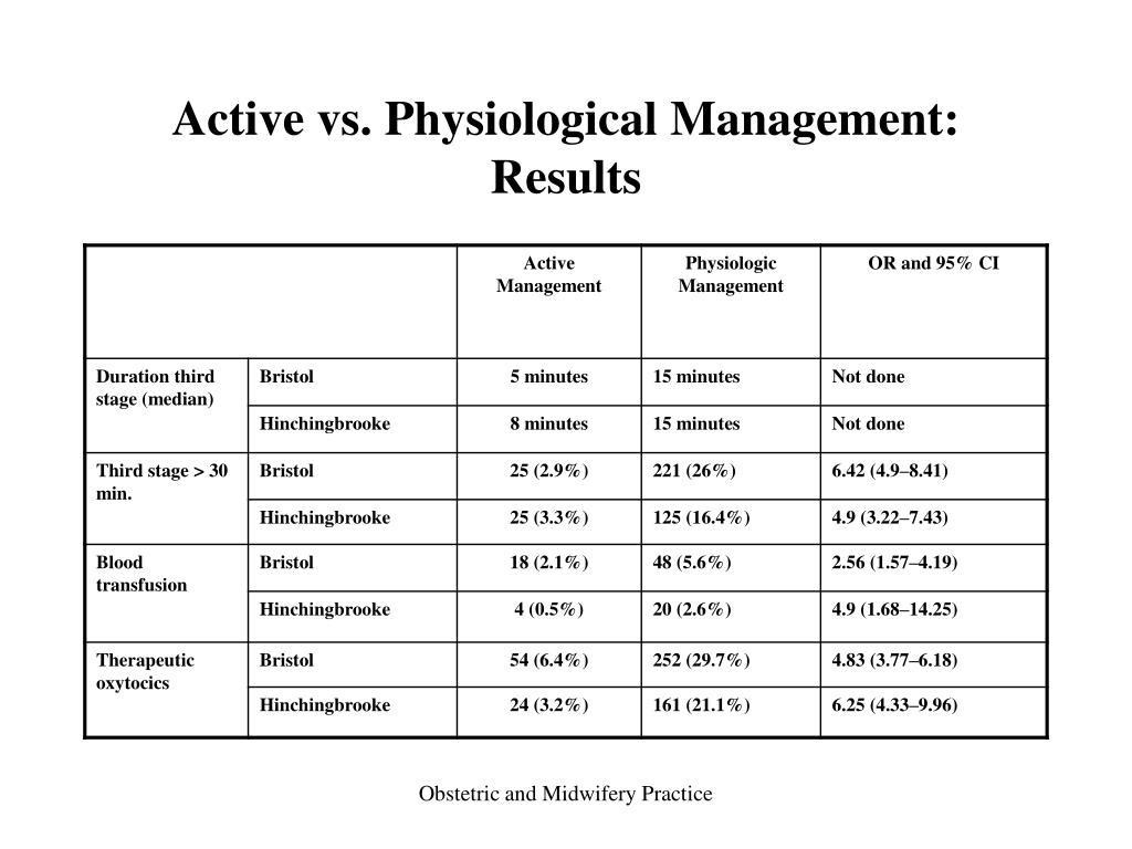 Active vs. Physiological Management: Results
