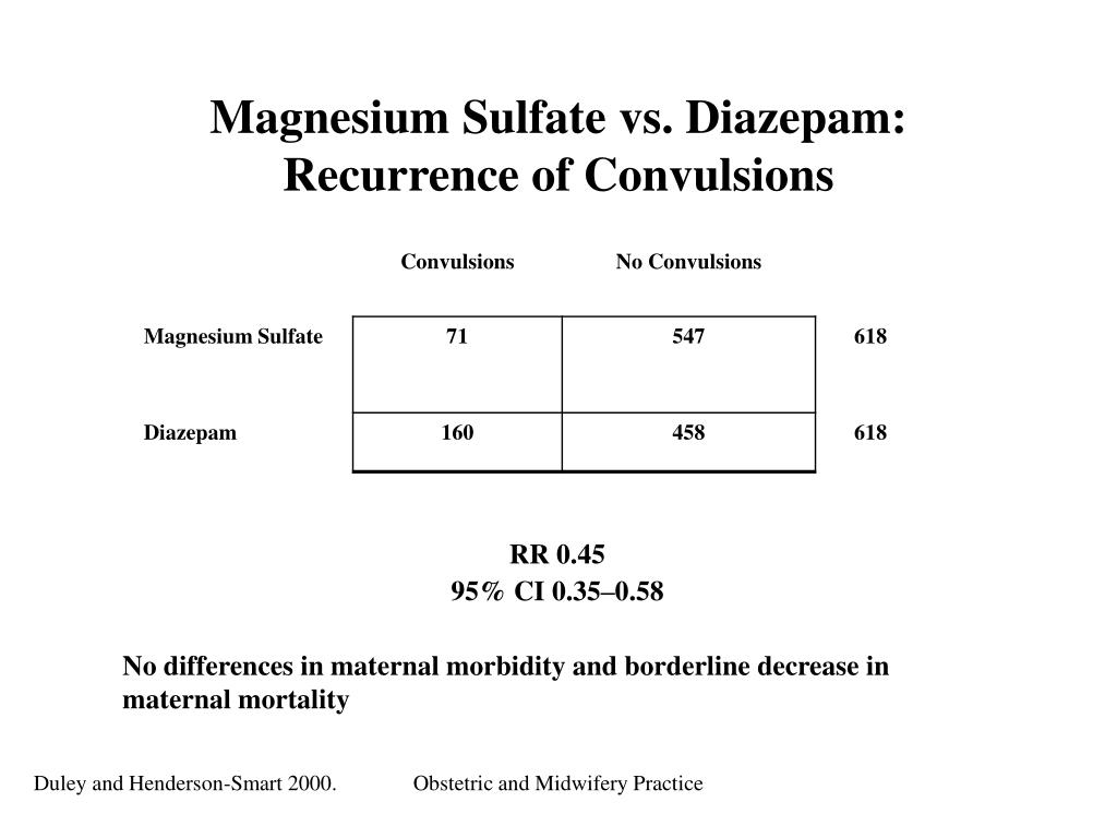 Magnesium Sulfate vs. Diazepam: Recurrence of Convulsions