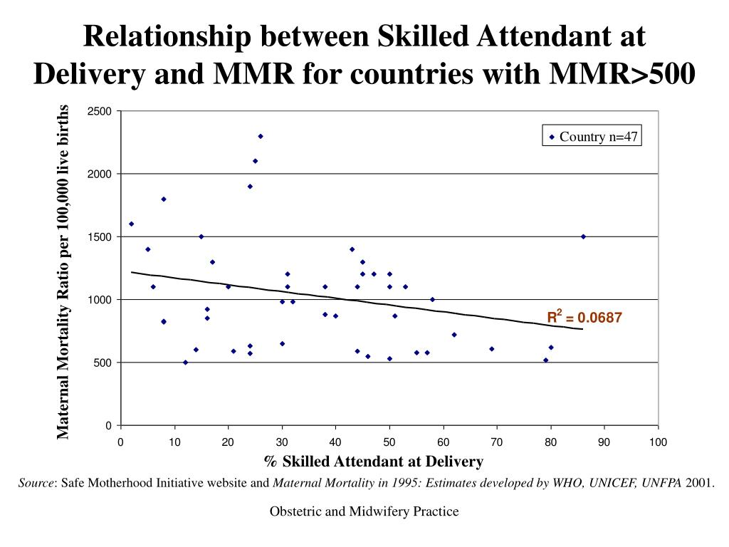Relationship between Skilled Attendant at Delivery and MMR for countries with MMR>500