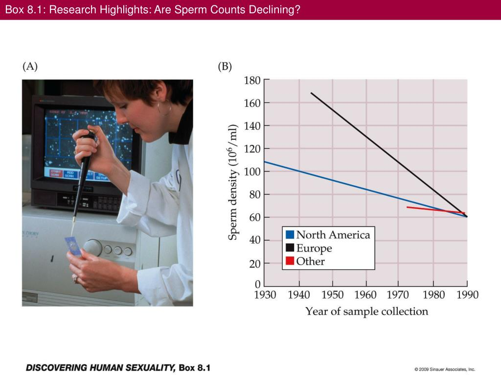 Box 8.1: Research Highlights: Are Sperm Counts Declining?