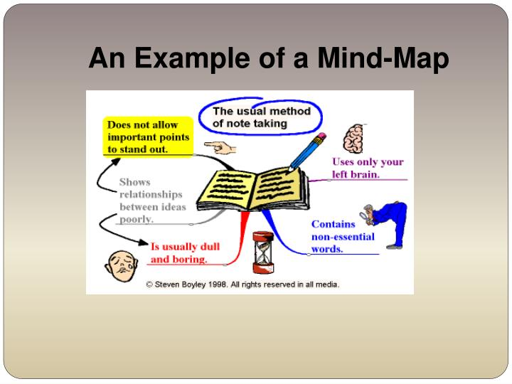 An Example of a Mind-Map