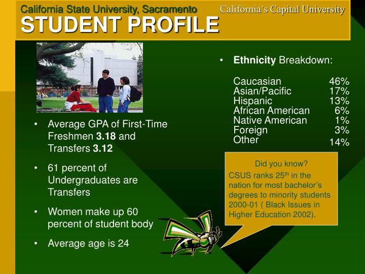 Average GPA of First-Time Freshmen