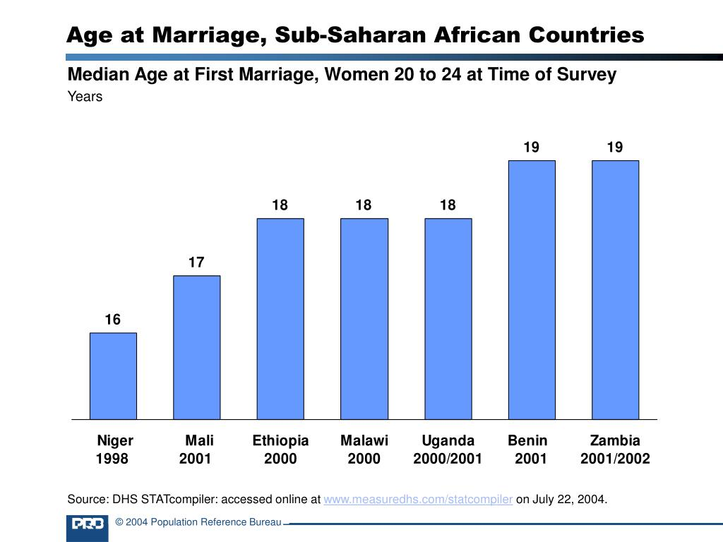 Age at Marriage, Sub-Saharan African Countries