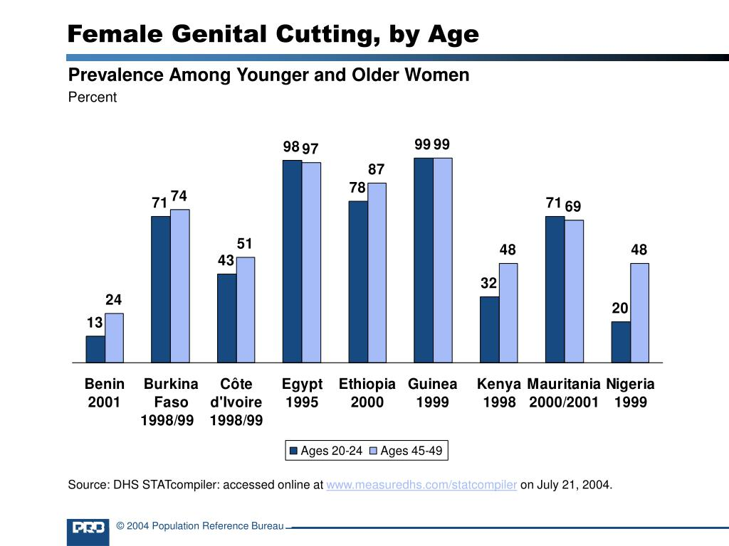 Female Genital Cutting, by Age