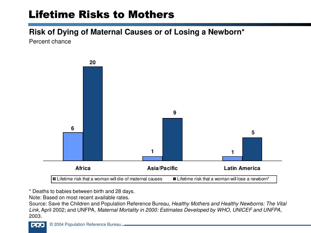 Lifetime Risks to Mothers