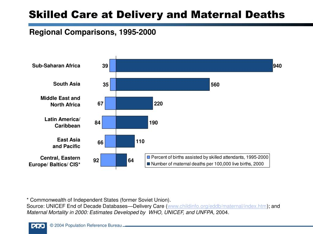 Skilled Care at Delivery and Maternal Deaths