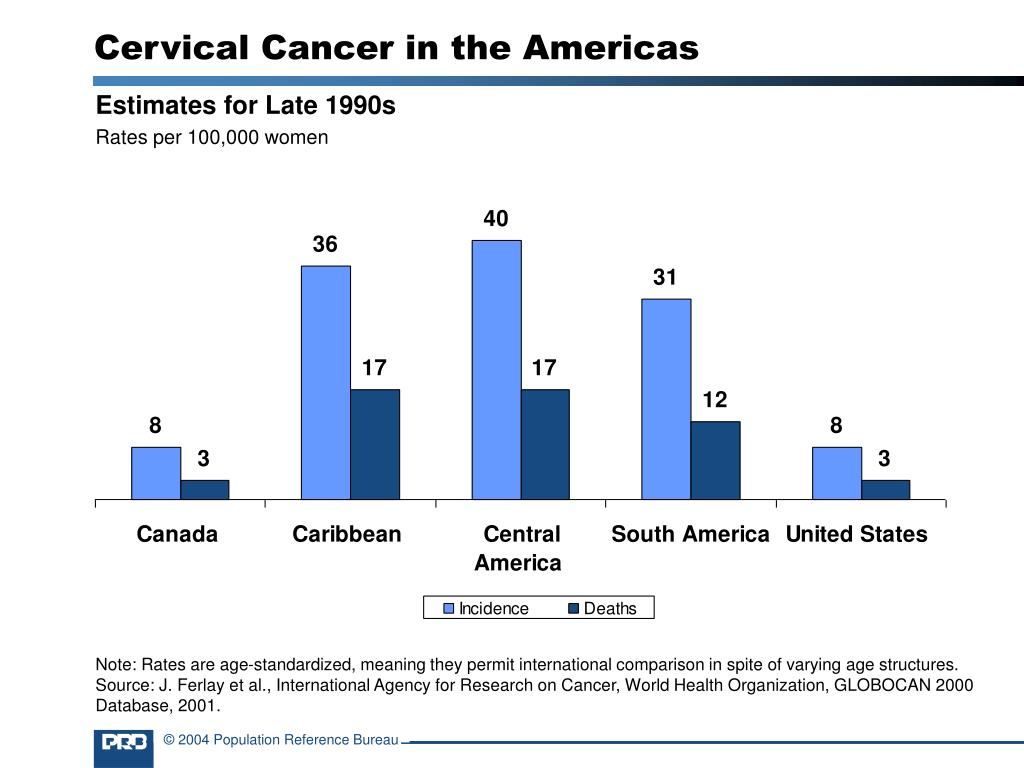 Cervical Cancer in the Americas
