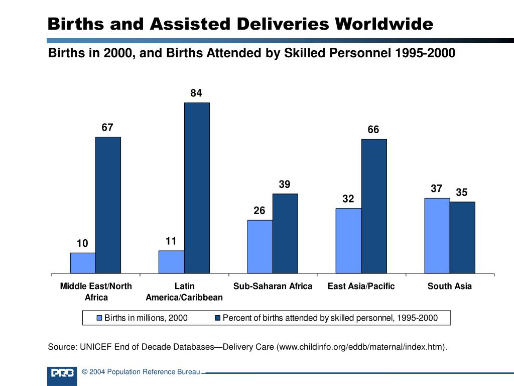 Births and Assisted Deliveries Worldwide