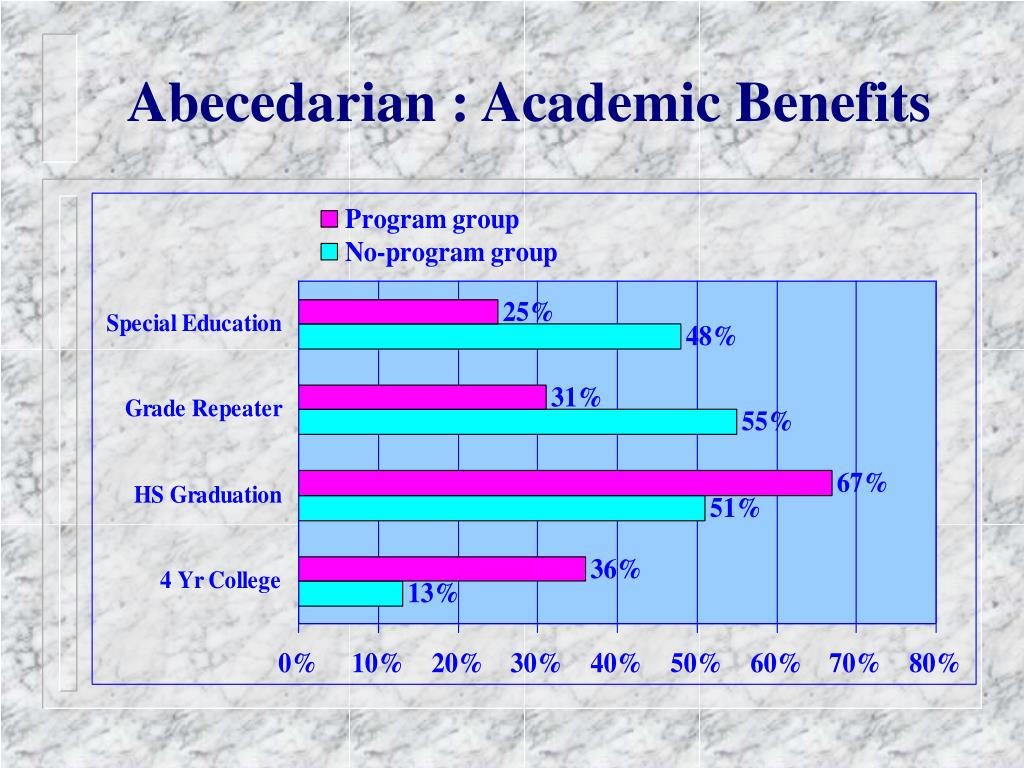 Abecedarian : Academic Benefits