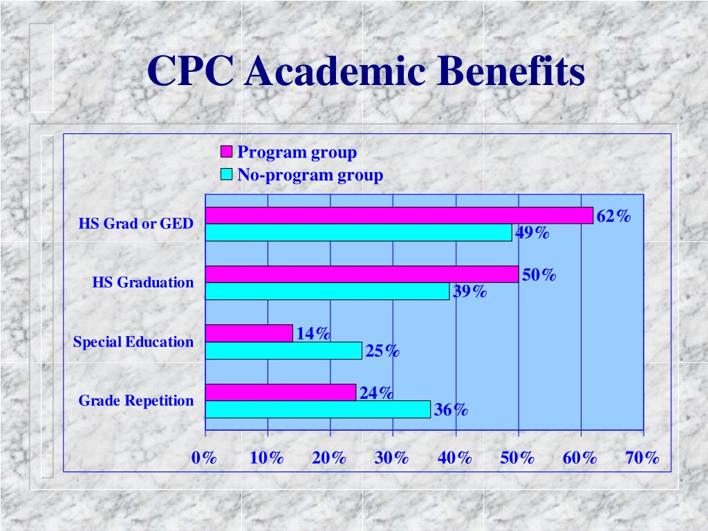 CPC Academic Benefits