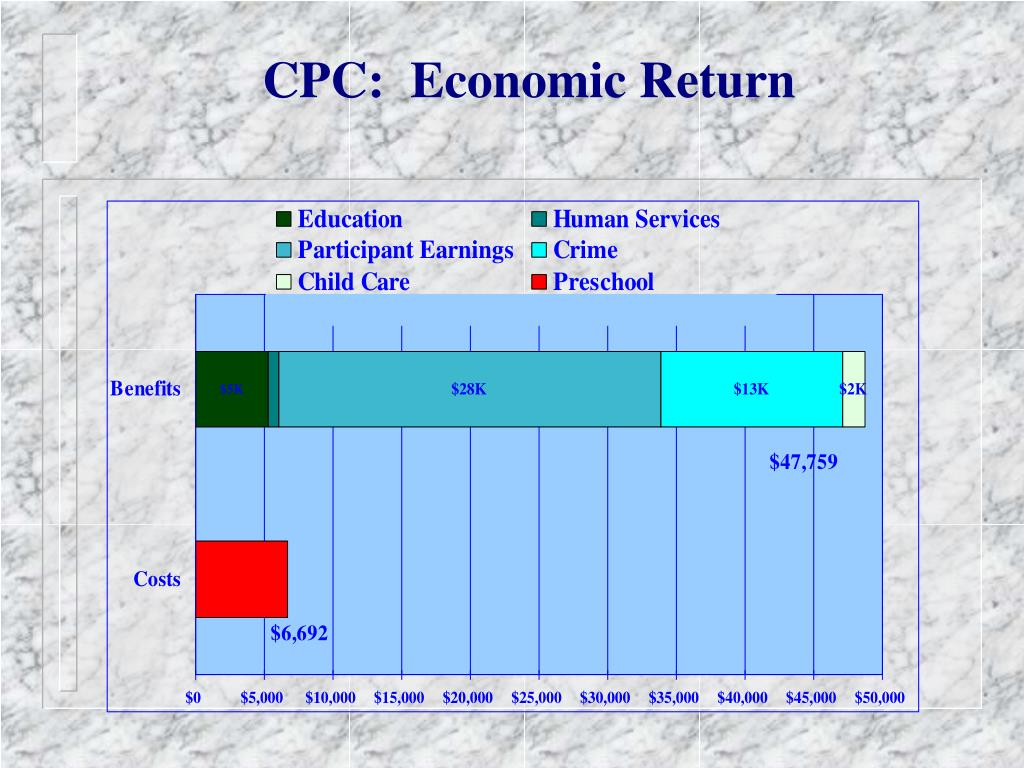 CPC:  Economic Return