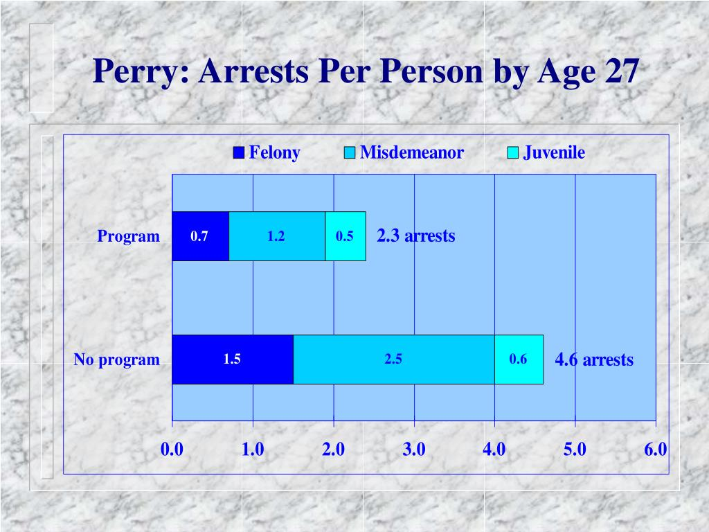 Perry: Arrests Per Person by Age 27