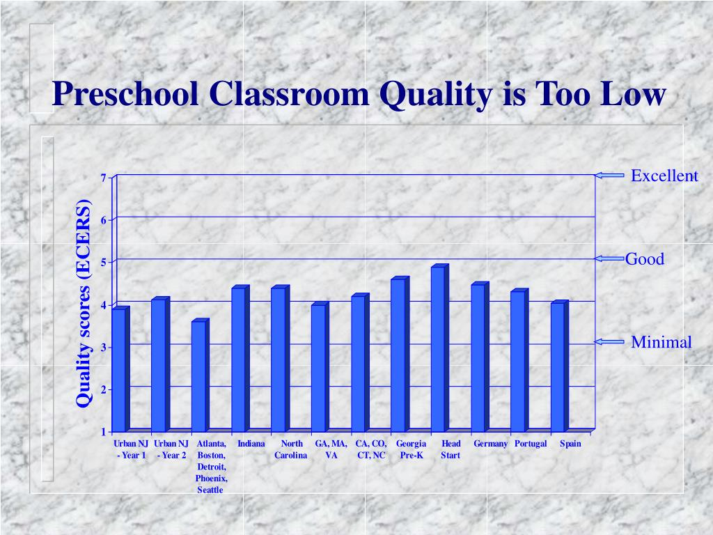 Preschool Classroom Quality is Too Low
