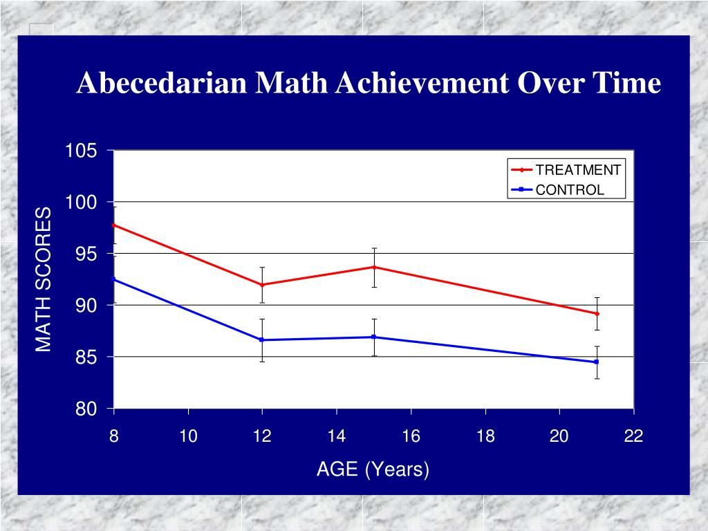 Abecedarian Math Achievement Over Time