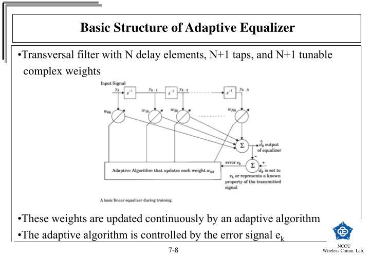 Basic Structure of Adaptive Equalizer