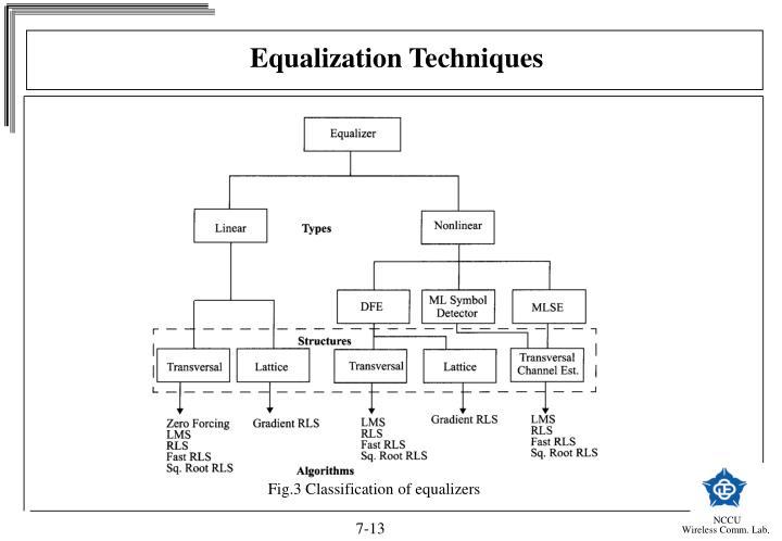 Equalization Techniques