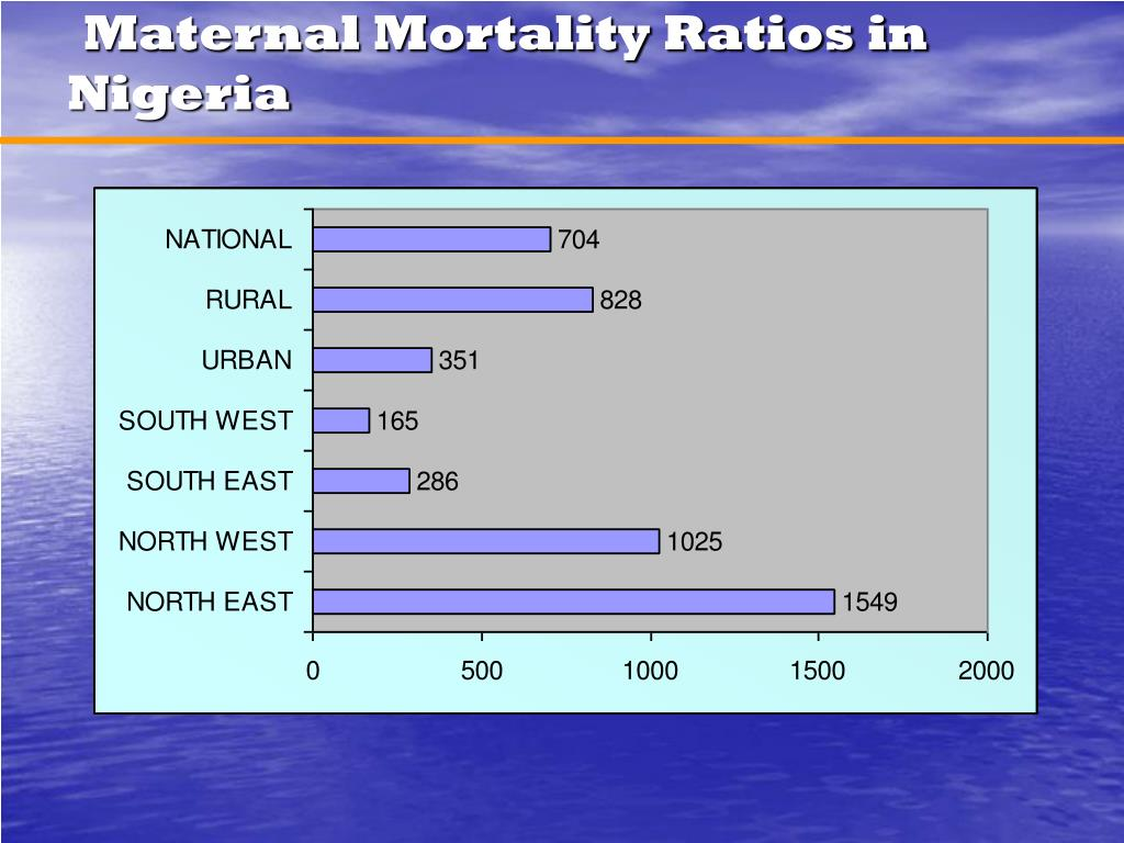 Maternal Mortality Ratios in Nigeria