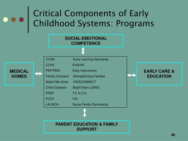 Critical Components of Early Childhood Systems: Programs