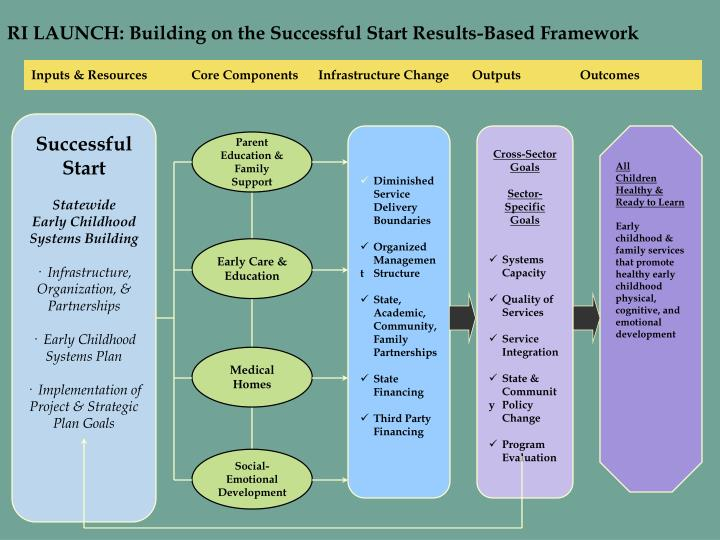 RI LAUNCH: Building on the Successful Start Results-Based Framework