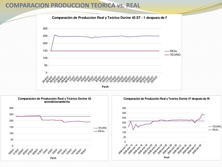 COMPARACION PRODUCCION TEORICA vs. REAL