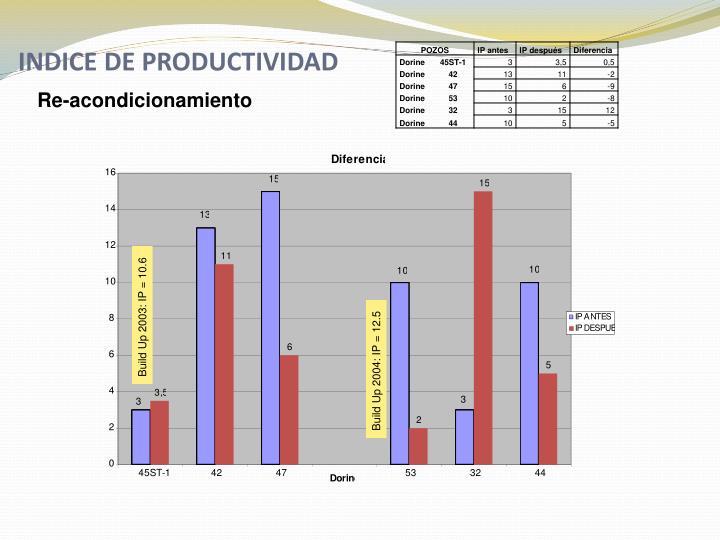 INDICE DE PRODUCTIVIDAD