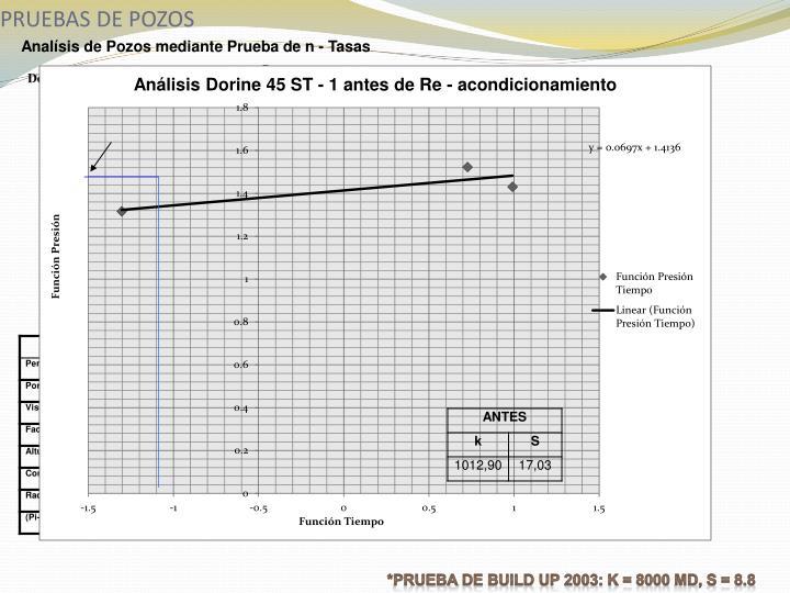 Analísis de Pozos mediante Prueba de n - Tasas