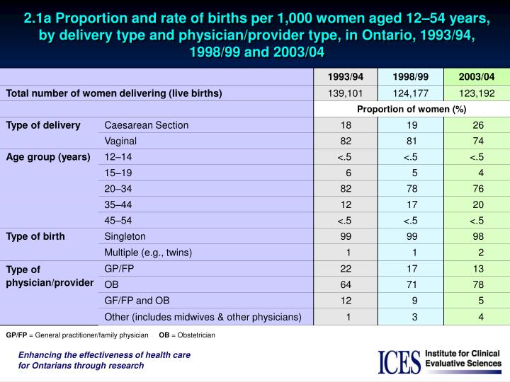 2.1a Proportion and rate of births per 1,000 women aged 12