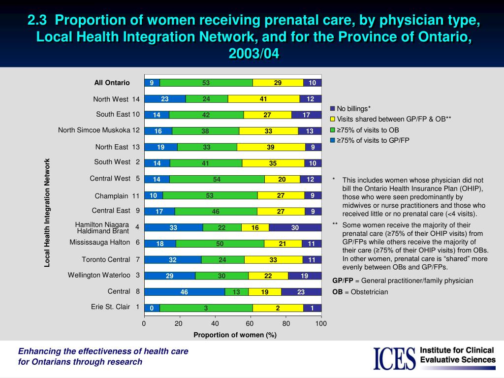 2.3  Proportion of women receiving prenatal care, by physician type, Local Health Integration Network, and for the Province of Ontario, 2003/04