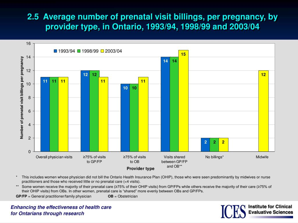 2.5  Average number of prenatal visit billings, per pregnancy, by provider type, in Ontario, 1993/94, 1998/99 and 2003/04