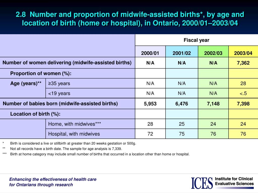 2.8  Number and proportion of midwife-assisted births*, by age and location of birth (home or hospital), in Ontario, 2000/01