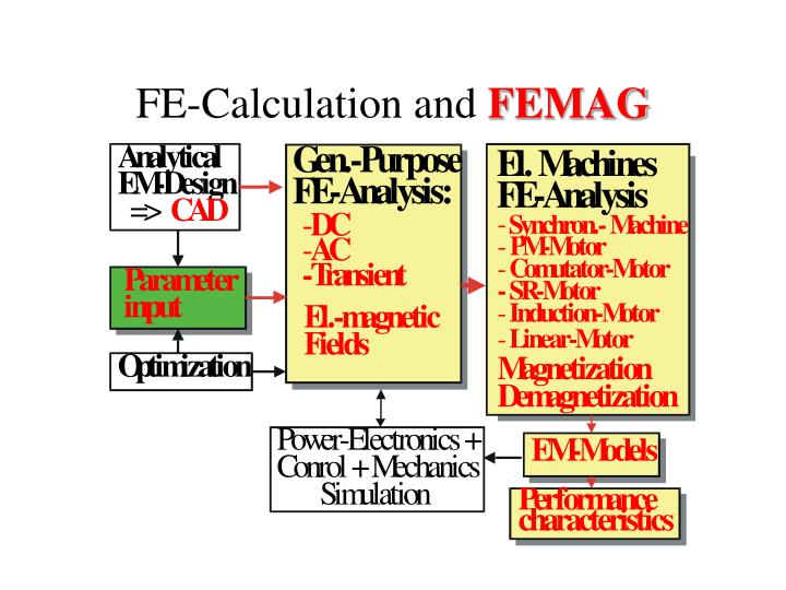 Fe calculation and femag