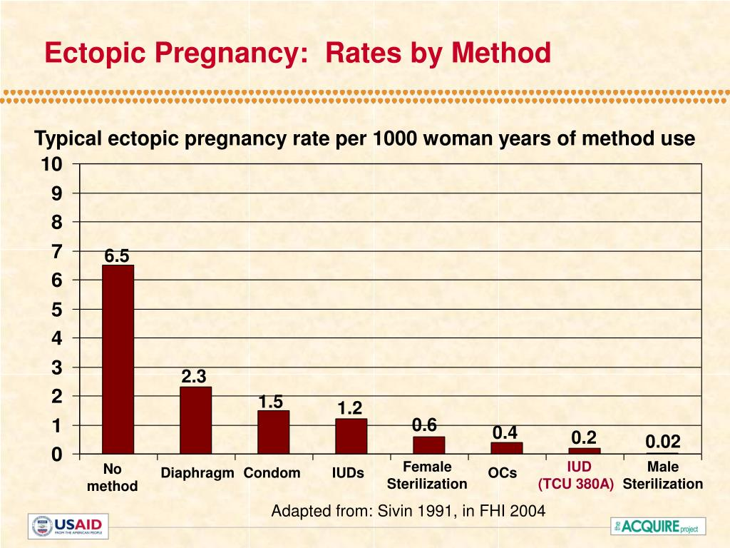Ectopic Pregnancy:  Rates by Method