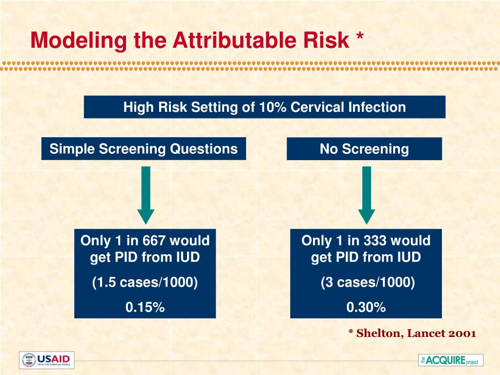 Modeling the Attributable Risk *