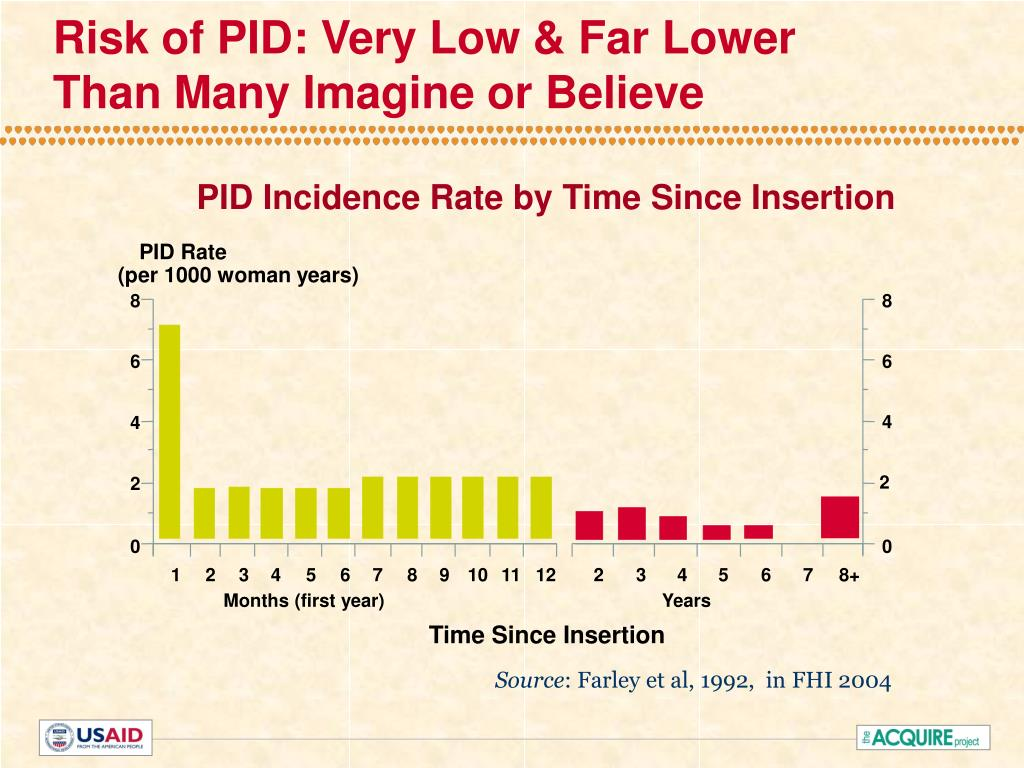 Risk of PID: Very Low & Far Lower