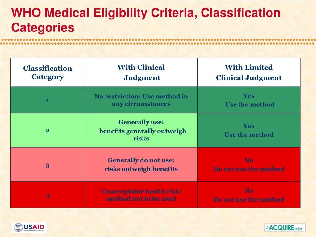 WHO Medical Eligibility Criteria, Classification Categories