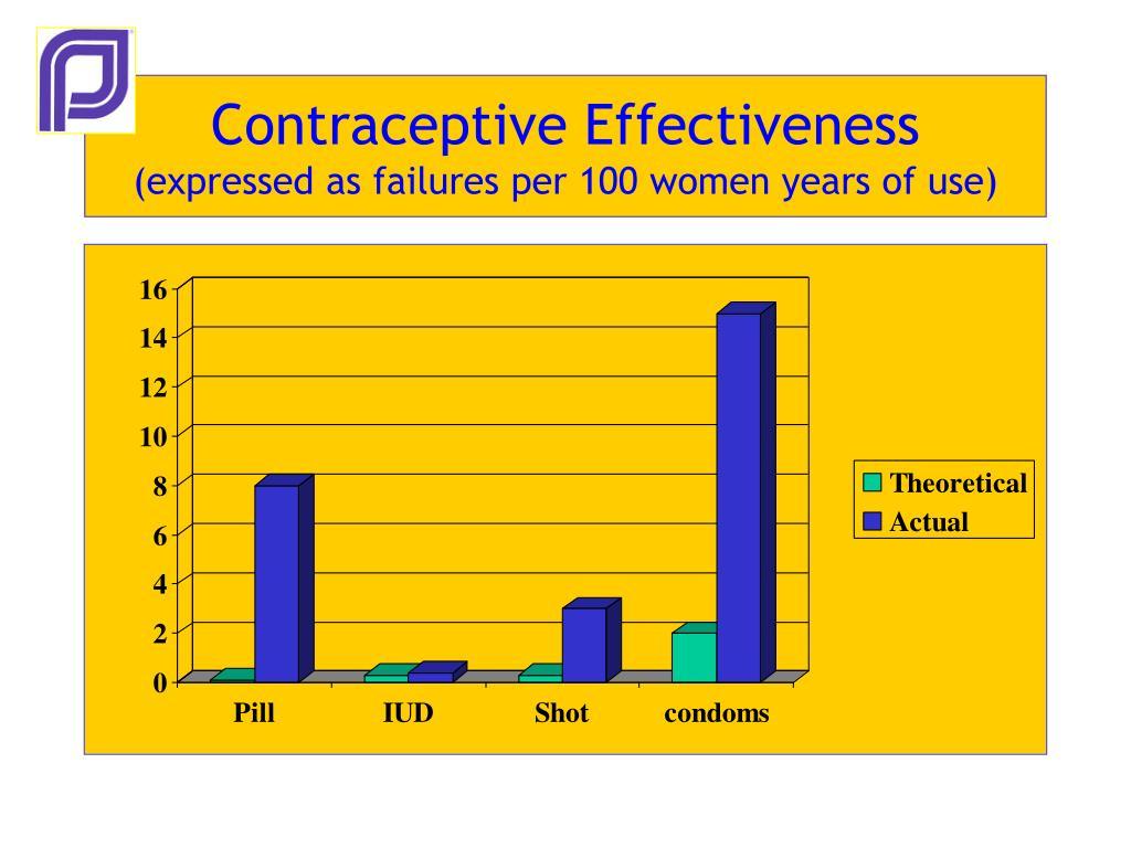 Contraceptive Effectiveness