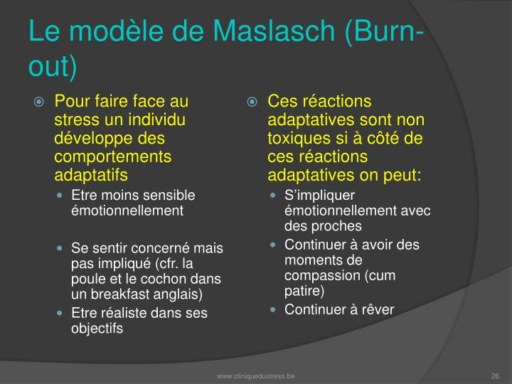 Le modèle de Maslasch (Burn-out)