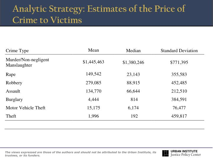Analytic Strategy: Estimates of the Price of Crime to Victims