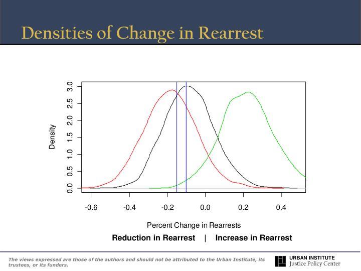 Densities of Change in Rearrest
