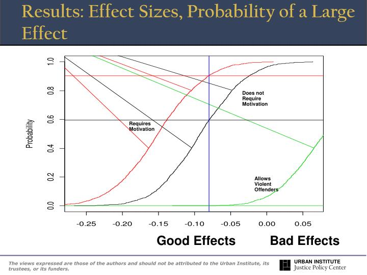 Results: Effect Sizes, Probability of a Large Effect