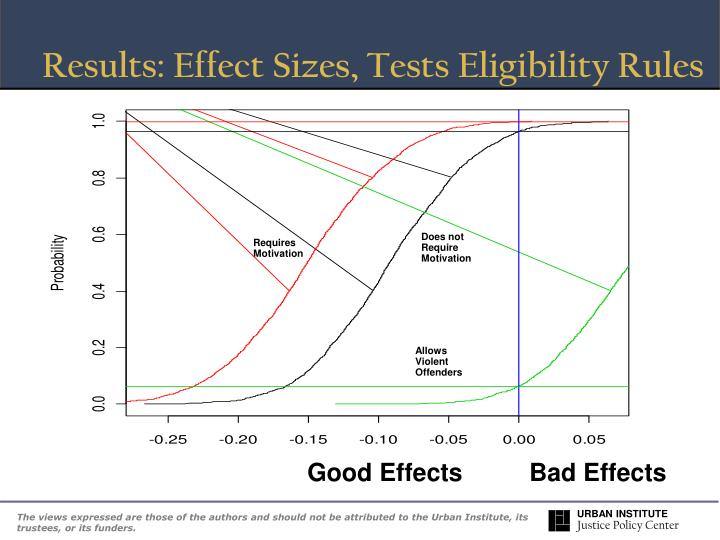 Results: Effect Sizes, Tests Eligibility Rules