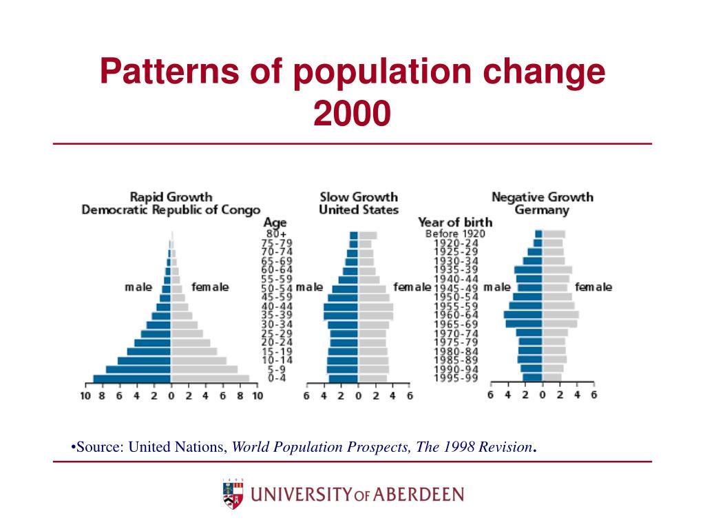 Patterns of population change 2000
