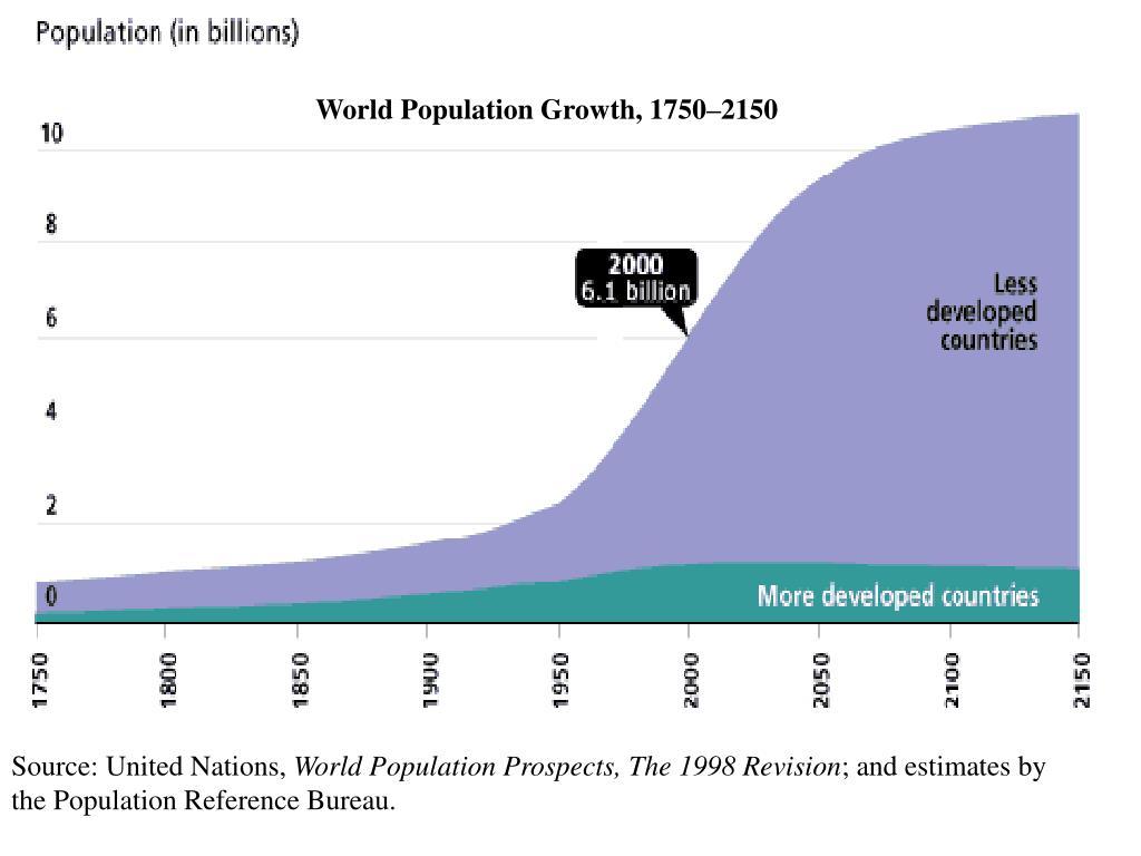 World Population Growth, 1750–2150