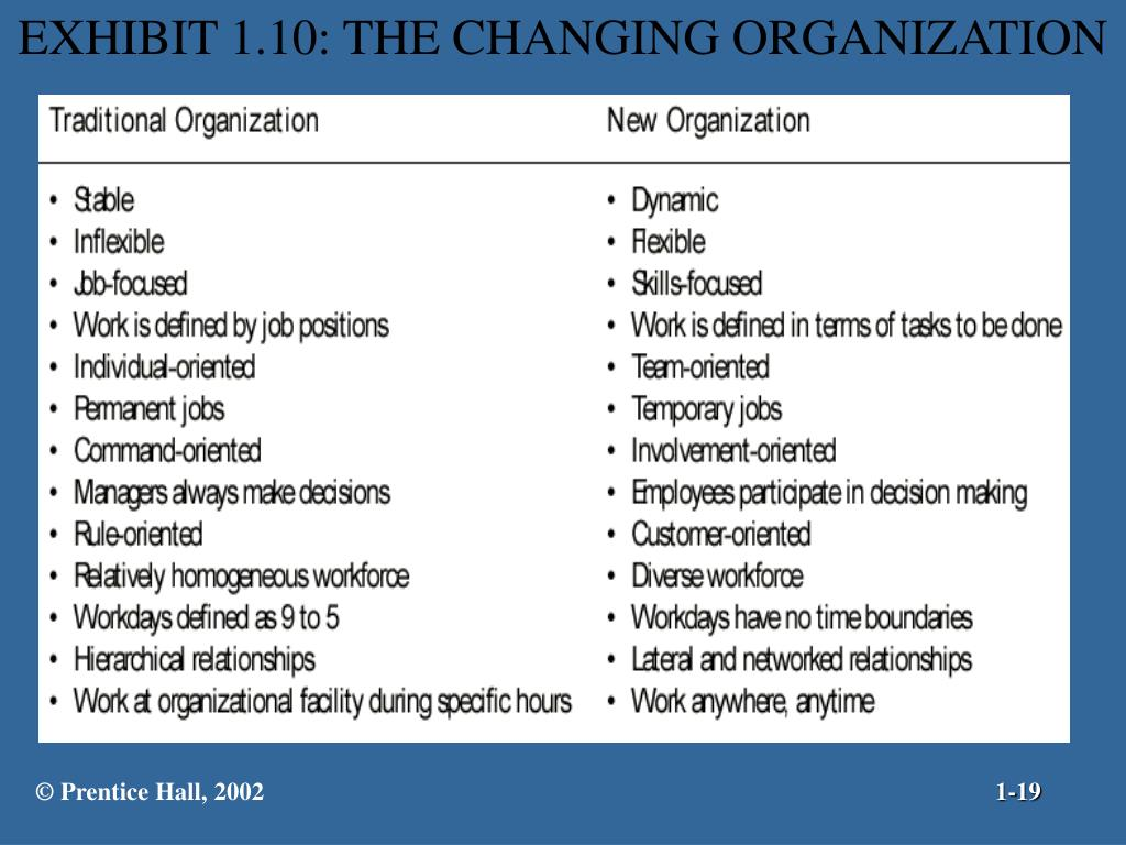 EXHIBIT 1.10: THE CHANGING ORGANIZATION