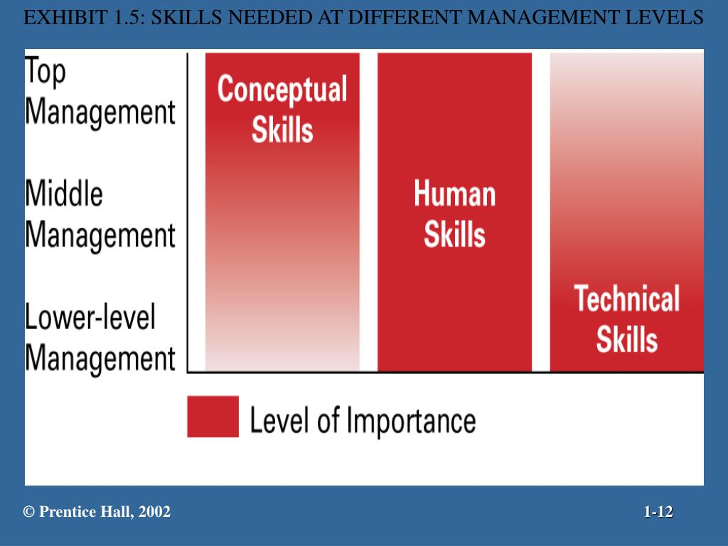 EXHIBIT 1.5: SKILLS NEEDED AT DIFFERENT MANAGEMENT LEVELS