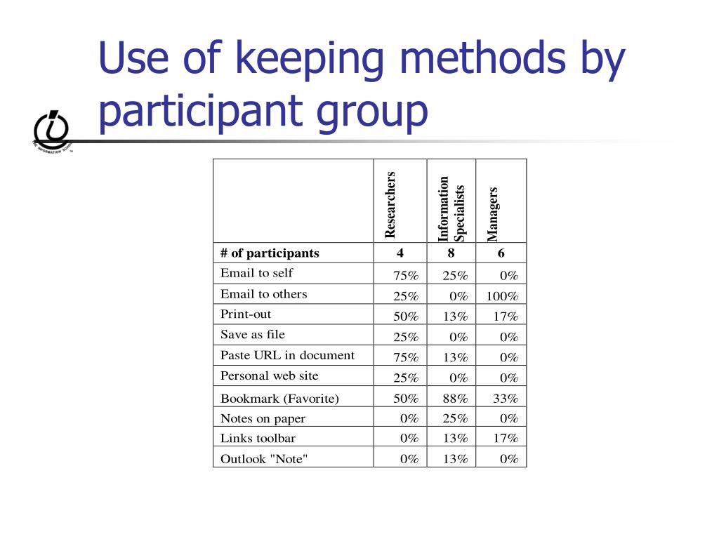 Use of keeping methods by participant group