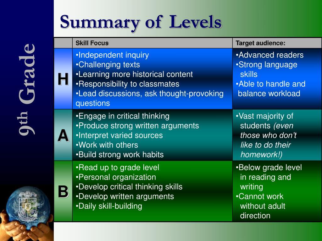Summary of Levels