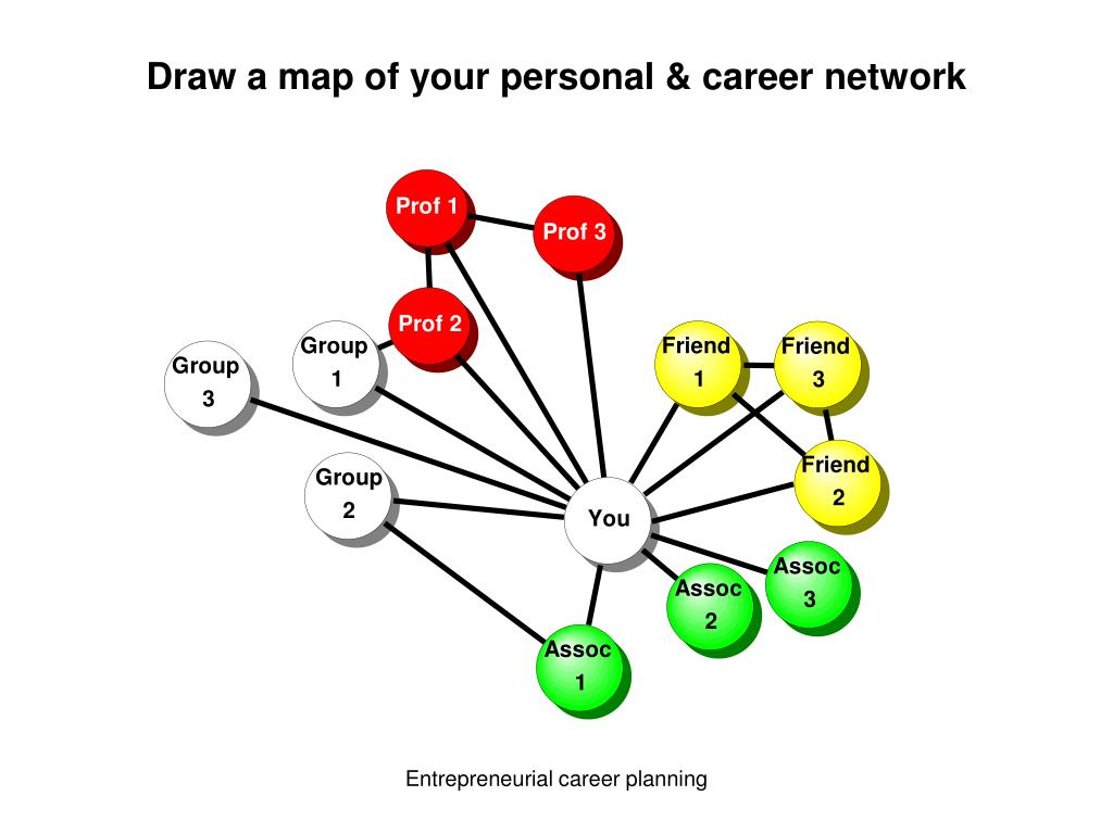 Draw a map of your personal & career network