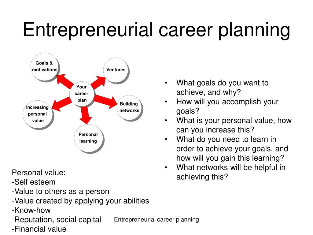Entrepreneurial career planning
